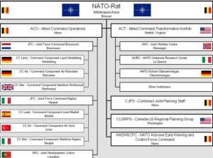 Bis Ende 2020 gültige NATO-Kommandostruktur